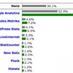 W3Tech Survey: Traffic Analysis Tools