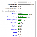 W3Tech Survey: SSL Certificate Authorities