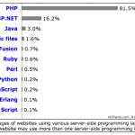 W3Tech Survey: Server-Side Languages