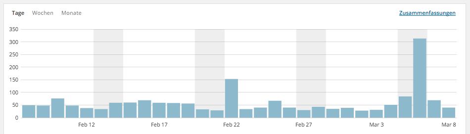 Screenshot meiner Statistik für den Blog